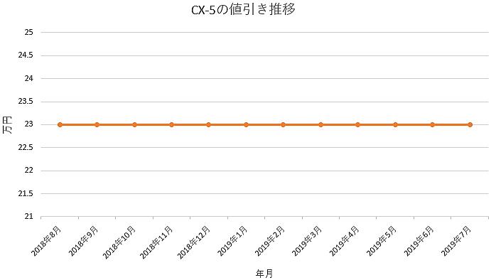 CX-5の1年間の値引き推移