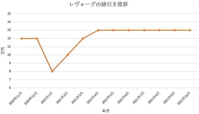 レヴォーグの値引き推移グラフ