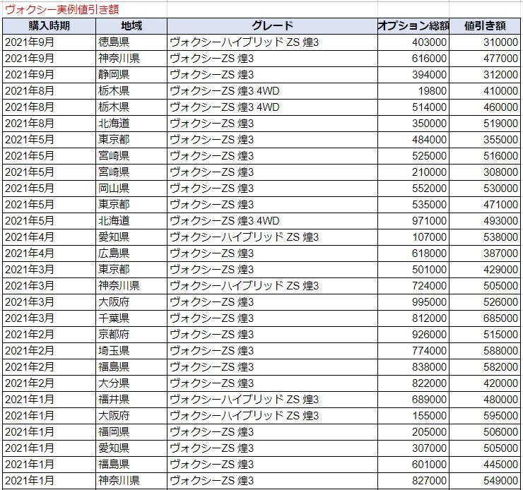 ヴォクシーの実例値引き額表