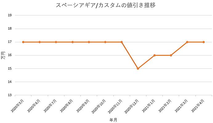 スペーシアギア/カスタムの値引き推移グラフ