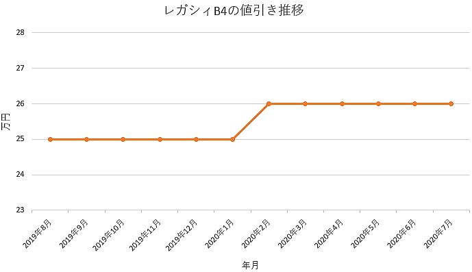 レガシィB4の値引き推移グラフ