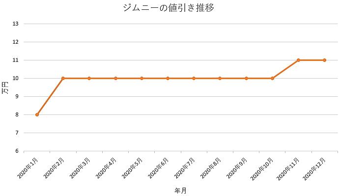 ジムニーの値引き推移グラフ
