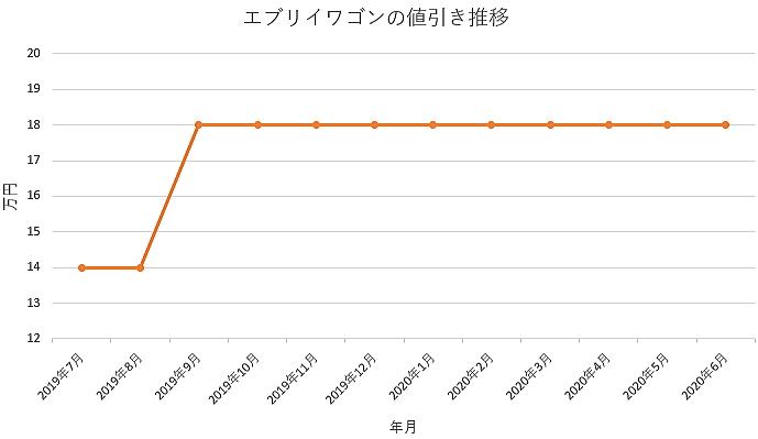 エブリワゴンの値引き推移グラフ