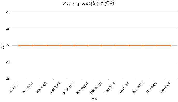 アルティスの値引き推移グラフの値引き推移グラフ