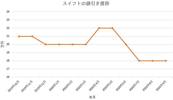 スイフトの値引き推移グラフ