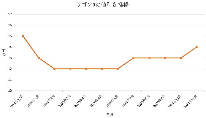 ワゴンRの値引き推移グラフ