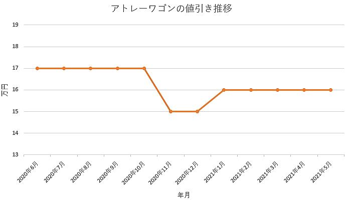 アトレーワゴンの値引き推移グラフの値引き推移グラフ