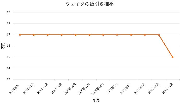 ウェイクの値引き推移グラフの値引き推移グラフ