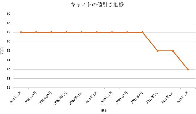 キャストの値引き推移グラフ