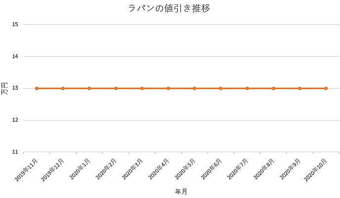 ラパンの値引き推移グラフ