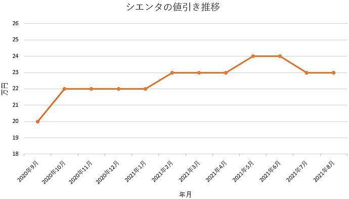 シエンタの値引き推移グラフの値引き推移グラフ