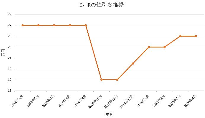 C-HRの値引き推移グラフ