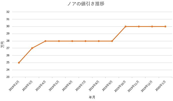 ノアの値引きグラフ推移