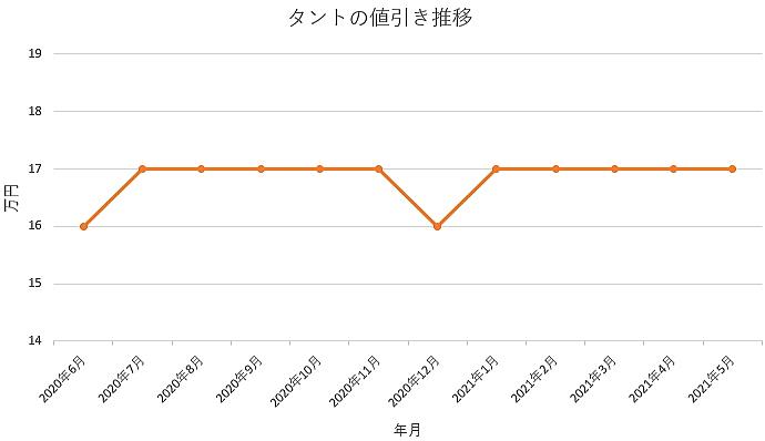 タントの値引き推移グラフの値引き推移グラフ