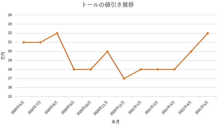 トールの値引き推移グラフの値引き推移グラフ