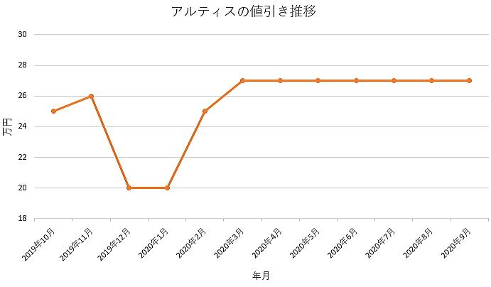 アルティスの値引き推移グラフ