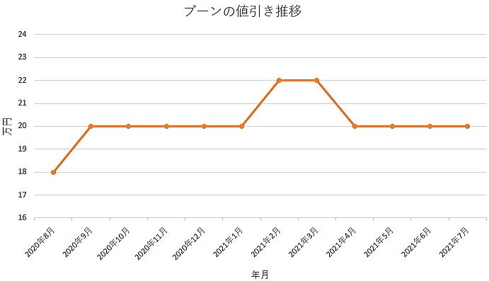ブーンの値引き推移グラフ