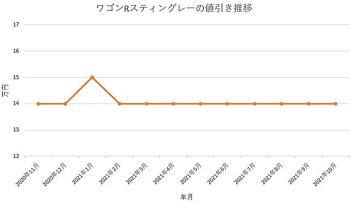 ワゴンRスティングレーの値引き推移グラフ