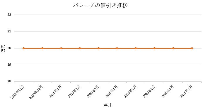 バレーノの値引き推移グラフ