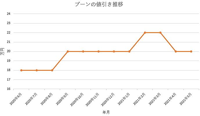 ブーンの値引き推移グラフの値引き推移グラフ