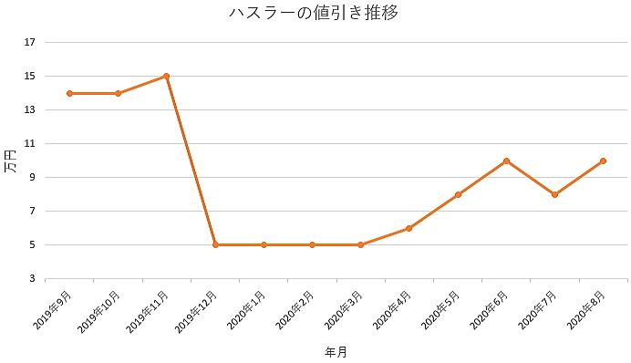 ハスラーの値引き推移グラフ