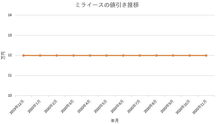 ミライースの値引き推移グラフ