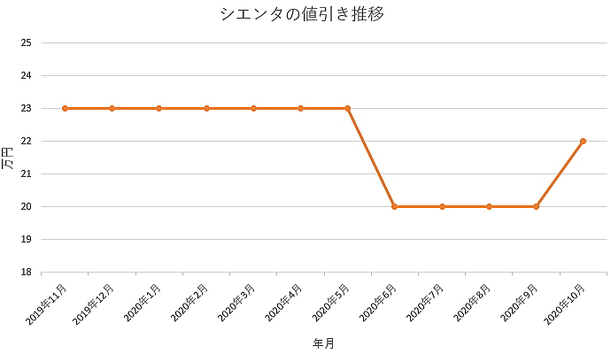 シエンタの値引き推移グラフ