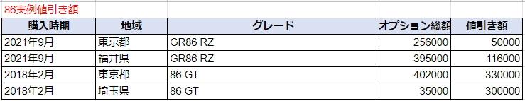 GR86の実例値引き額表