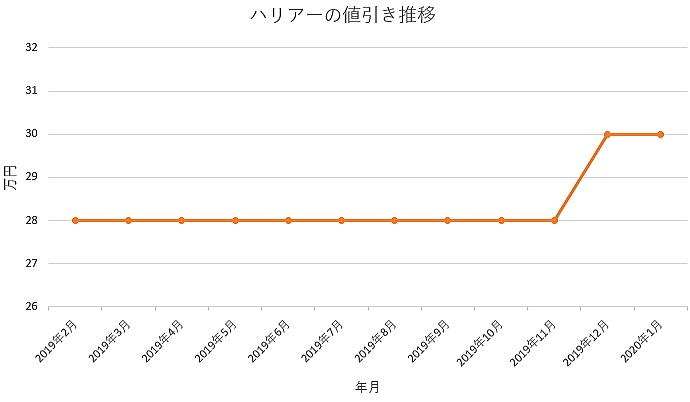 ハリアーの値引きグラフ推移