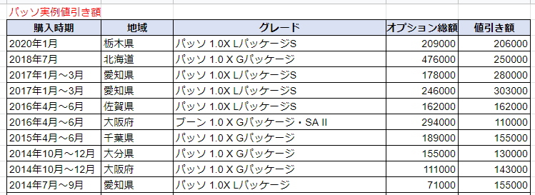 パッソの実例値引き額表