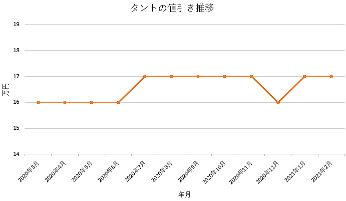 タントの値引き推移グラフ
