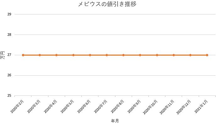 メビウスの値引き推移グラフ