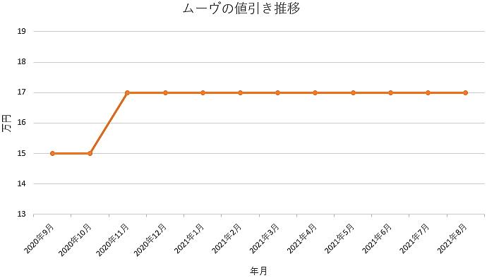 ムーヴの値引き推移グラフ