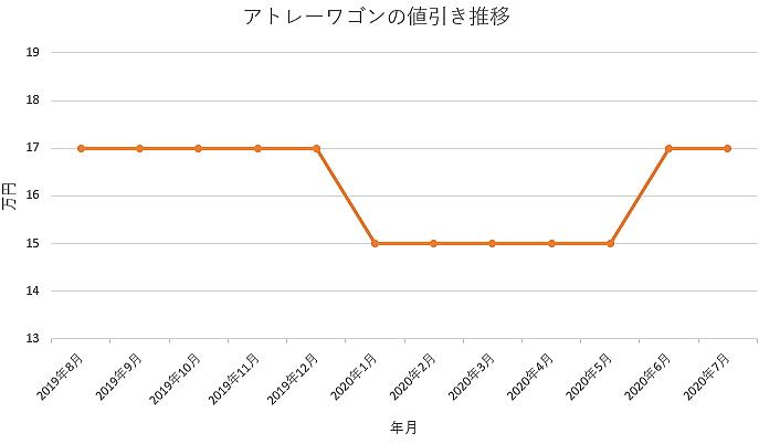 アトレーワゴンの値引き推移グラフ