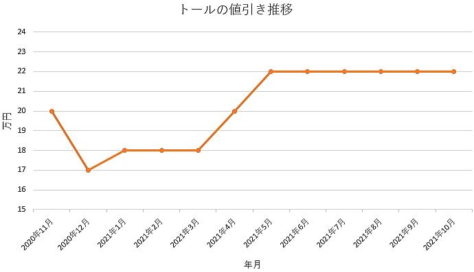 トールの値引き推移グラフ