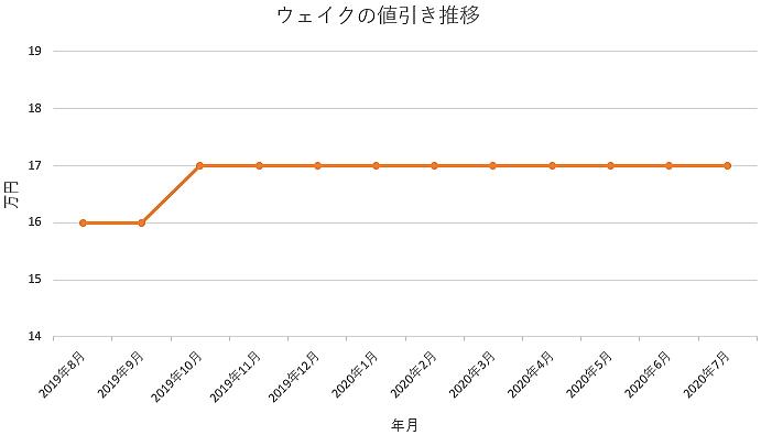 ウェイクの値引き推移グラフ