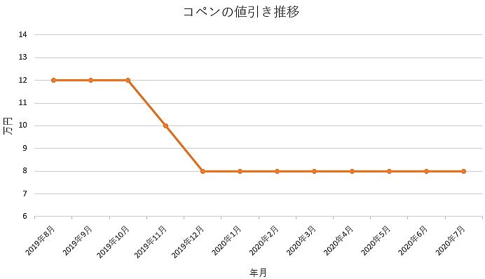 コペンの値引き推移グラフ