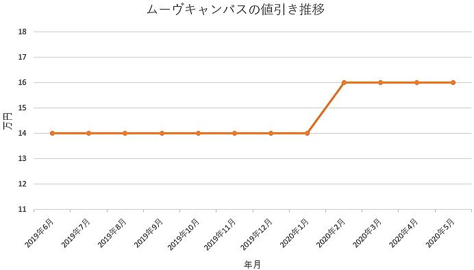 ムーヴキャンバスの値引き推移グラフ