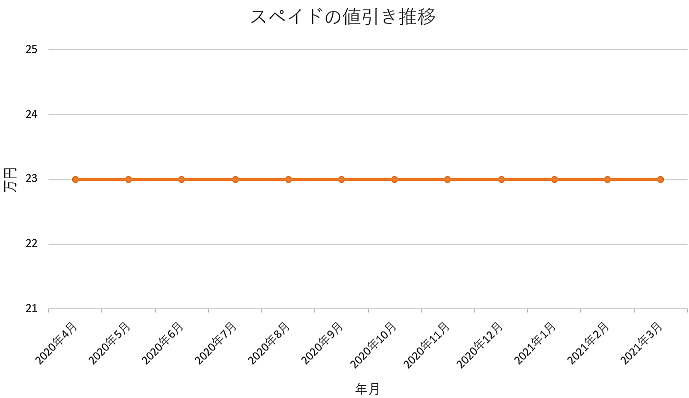 スペイドの値引き推移グラフ