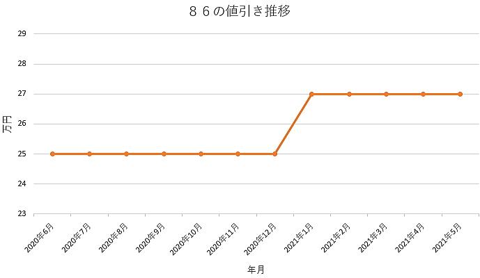 86の値引き推移グラフ