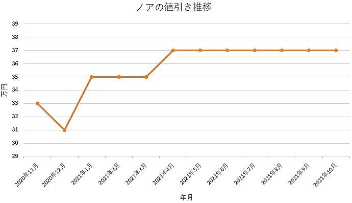 ノアの値引き推移グラフ