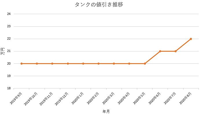 タンクの値引き推移グラフ