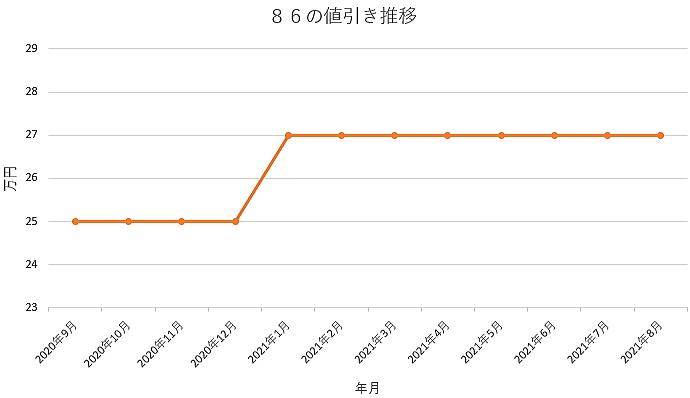 86の値引き推移グラフの値引き推移グラフ