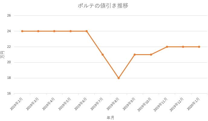 ポルテの値引きグラフ推移