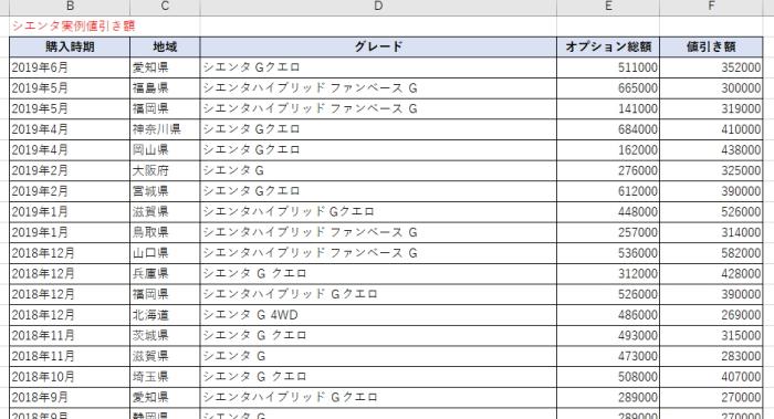 シエンタの実例値引き集計表