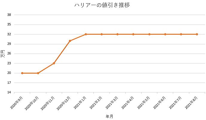 ハリアーの値引き推移グラフの値引き推移グラフ