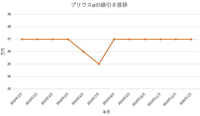 プリウスαの値引きグラフ推移