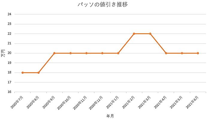 パッソの値引き推移グラフの値引き推移グラフ
