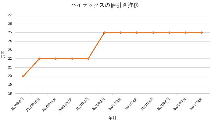 ハイラックスの値引き推移グラフの値引き推移グラフ