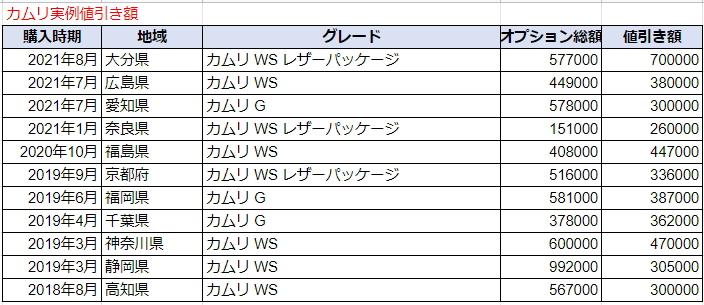 カムリの実例値引き額表